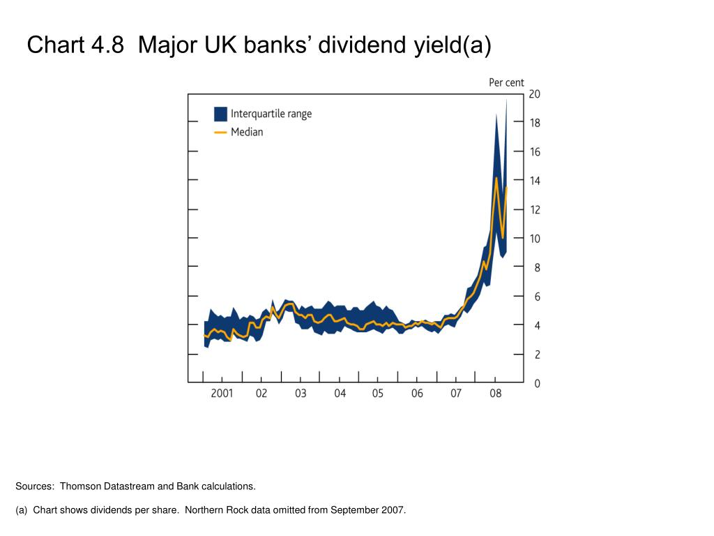 Chart 4.8  Major UK banks' dividend yield(a)