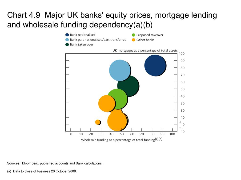 Chart 4.9  Major UK banks' equity prices, mortgage lending and wholesale funding dependency(a)(b)