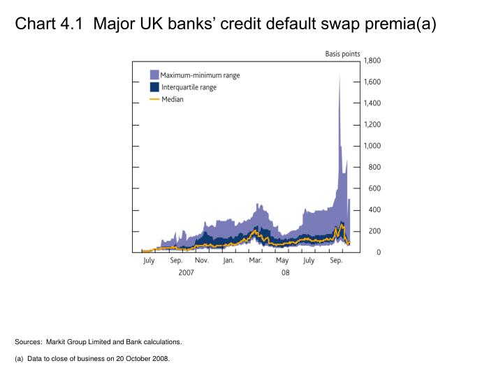 Chart 4.1  Major UK banks' credit default swap premia(a)