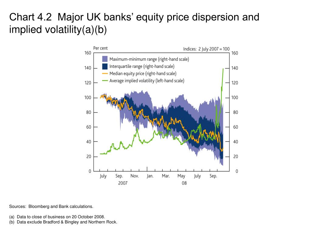 Chart 4.2  Major UK banks' equity price dispersion and implied volatility(a)(b)