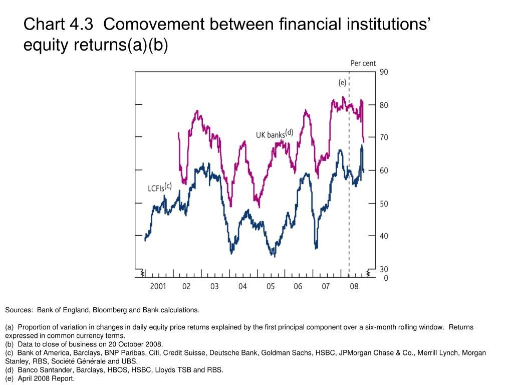 Chart 4.3  Comovement between financial institutions' equity returns(a)(b)