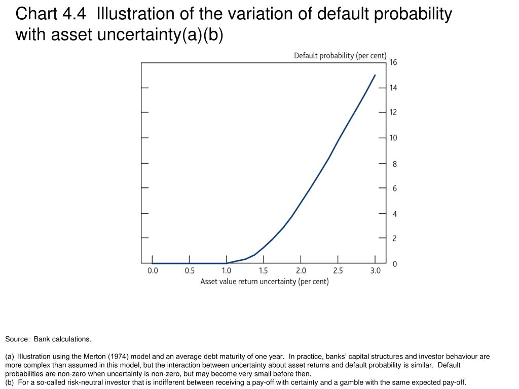 Chart 4.4  Illustration of the variation of default probability with asset uncertainty(a)(b)