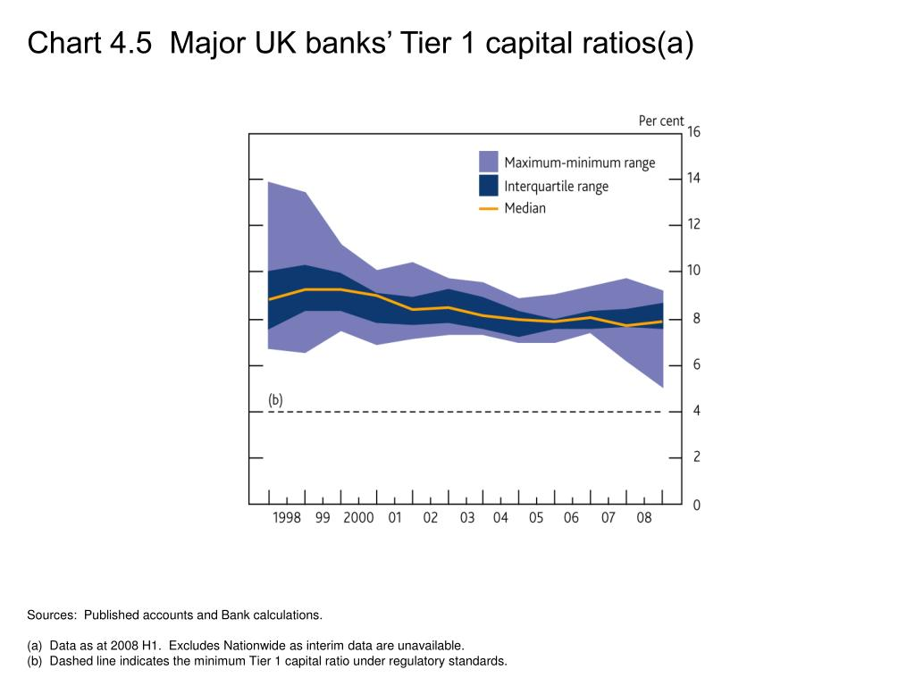 Chart 4.5  Major UK banks' Tier 1 capital ratios(a)