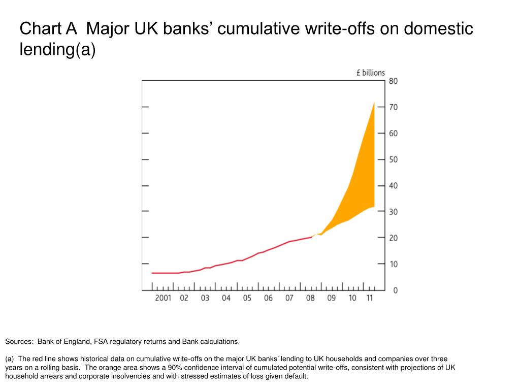 Chart A  Major UK banks' cumulative write-offs on domestic lending(a)