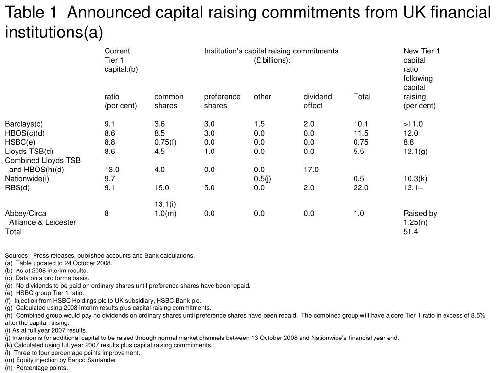 Table 1  Announced capital raising commitments from UK financial institutions(a)