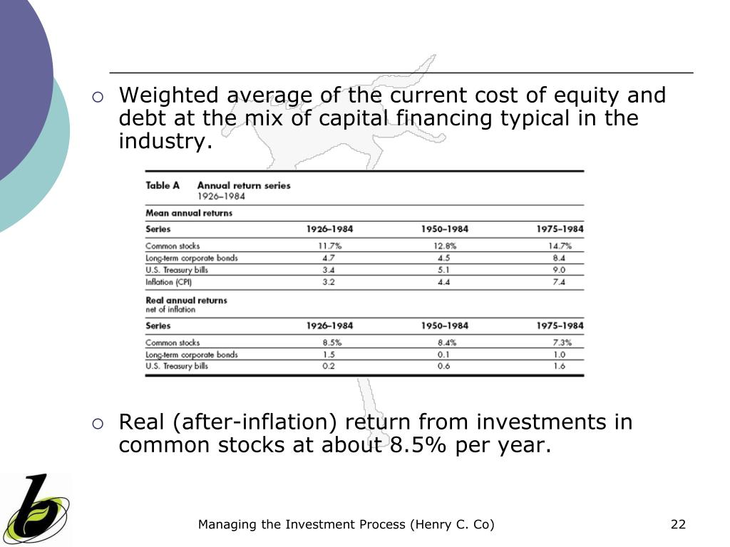 Weighted average of the current cost of equity and debt at the mix of capital financing typical in the industry.
