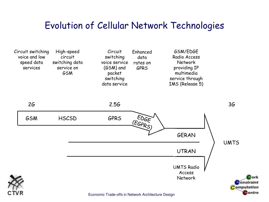 Ppt Ngn Economics And Network Evolution Powerpoint