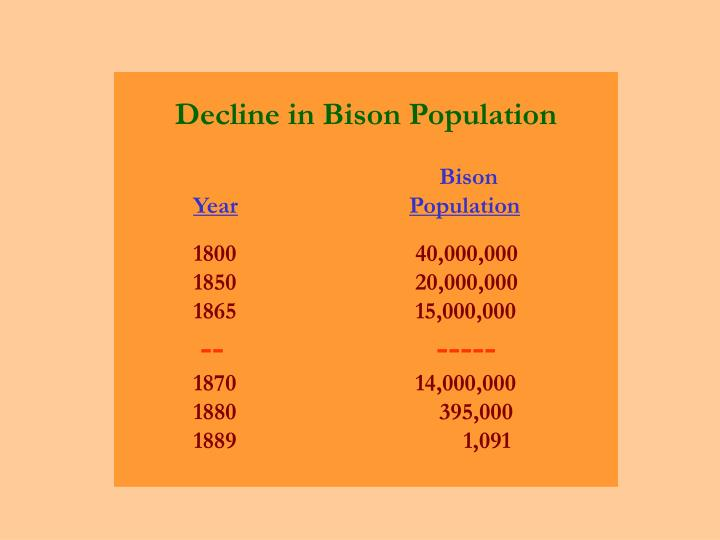 Decline in Bison Population