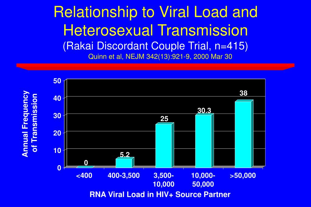 Relationship to Viral Load and Heterosexual Transmission