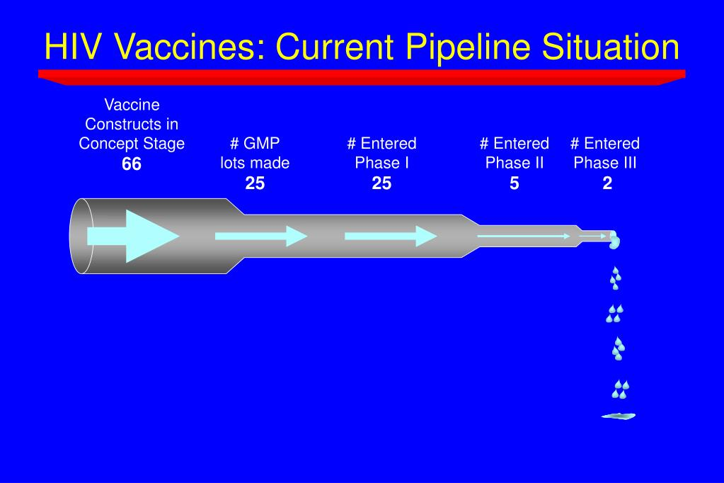 HIV Vaccines: Current Pipeline Situation