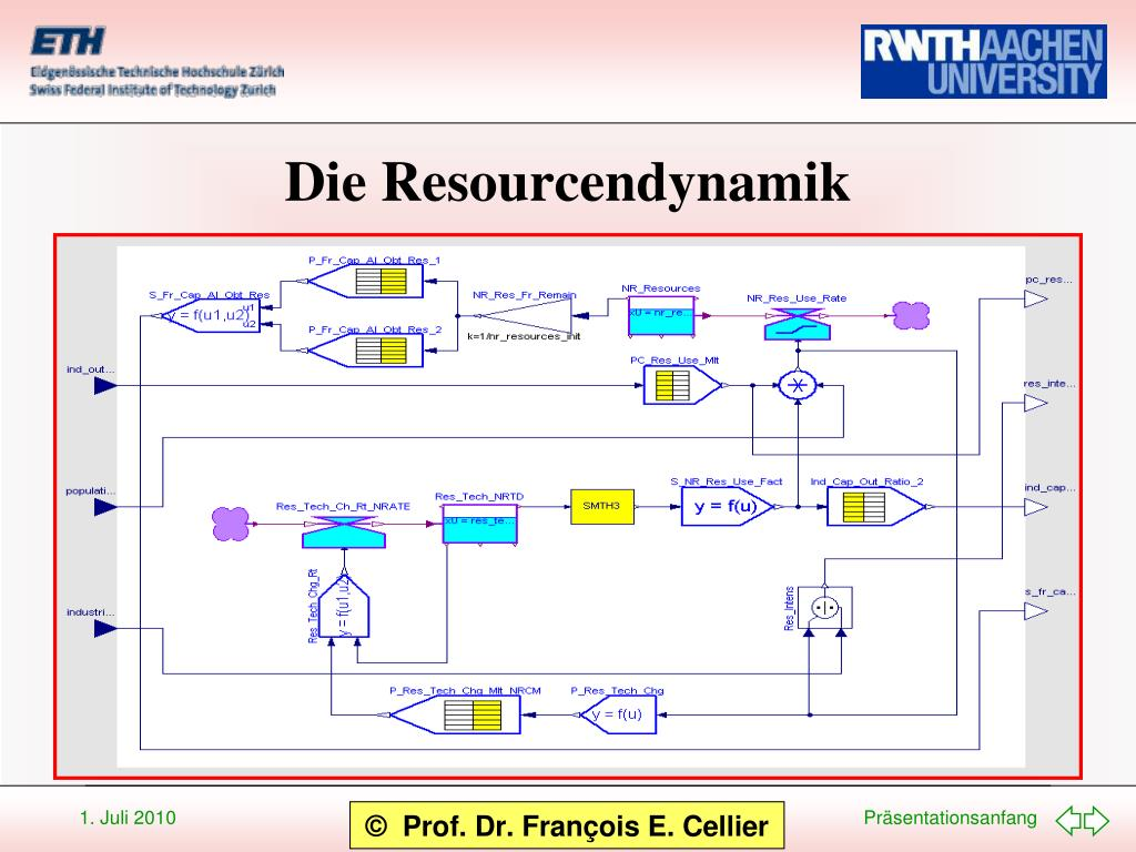 Die Resourcendynamik