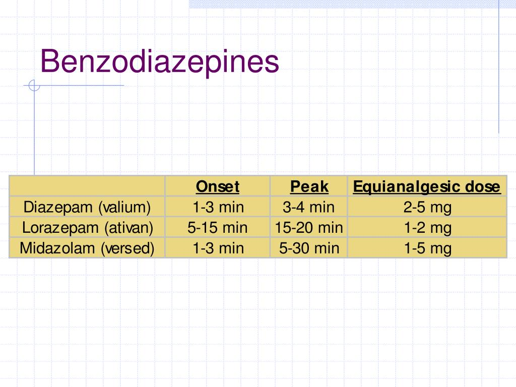 diazepam onset peak duration meaning art