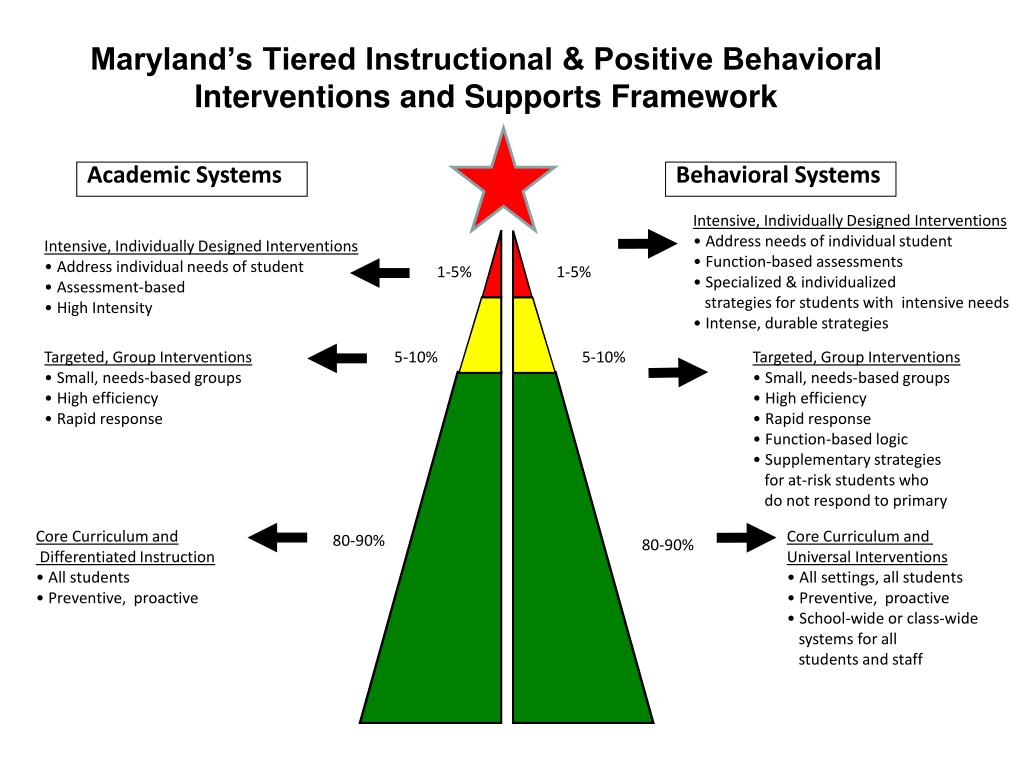 Maryland's Tiered Instructional & Positive Behavioral Interventions and Supports Framework