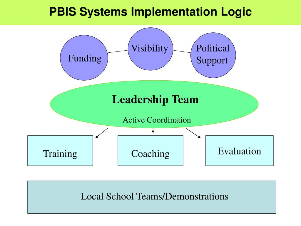 PBIS Systems Implementation Logic