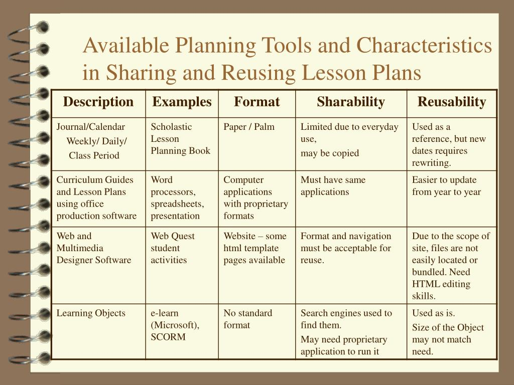 Available Planning Tools and Characteristics in Sharing and Reusing Lesson Plans