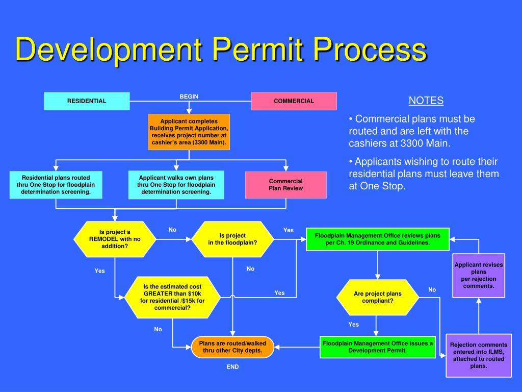 Ppt Tfma Workshop Permitting Development In Special
