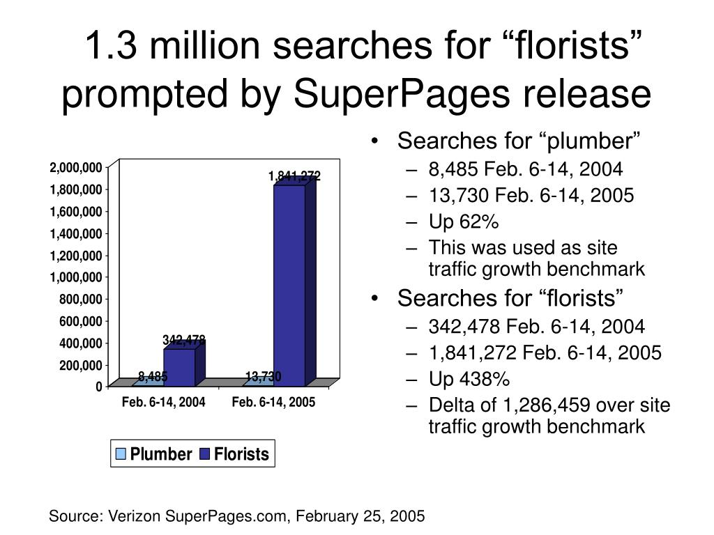 "1.3 million searches for ""florists"" prompted by SuperPages release"