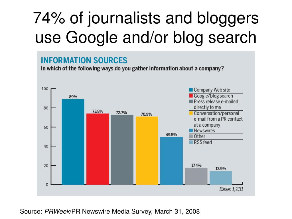 74% of journalists and bloggers use Google and/or blog search