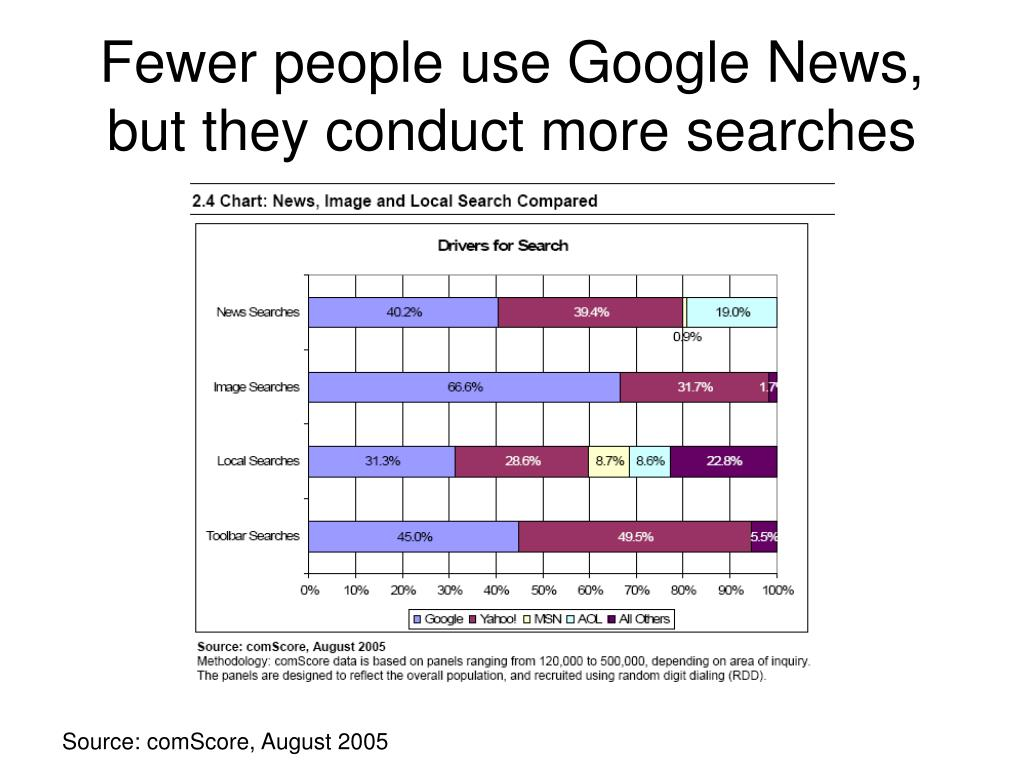 Fewer people use Google News, but they conduct more searches