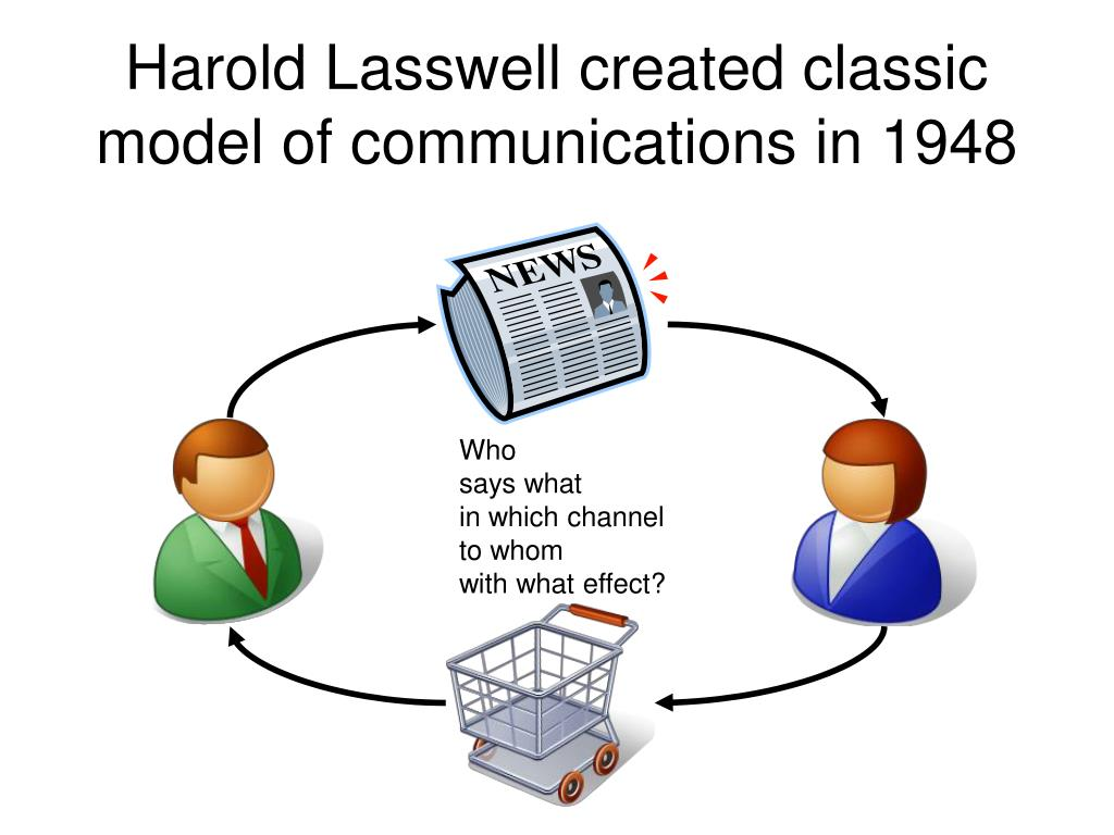 Harold Lasswell created classic model of communications in 1948