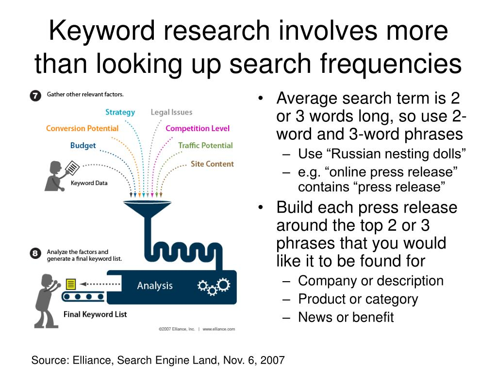 Keyword research involves more than looking up search frequencies