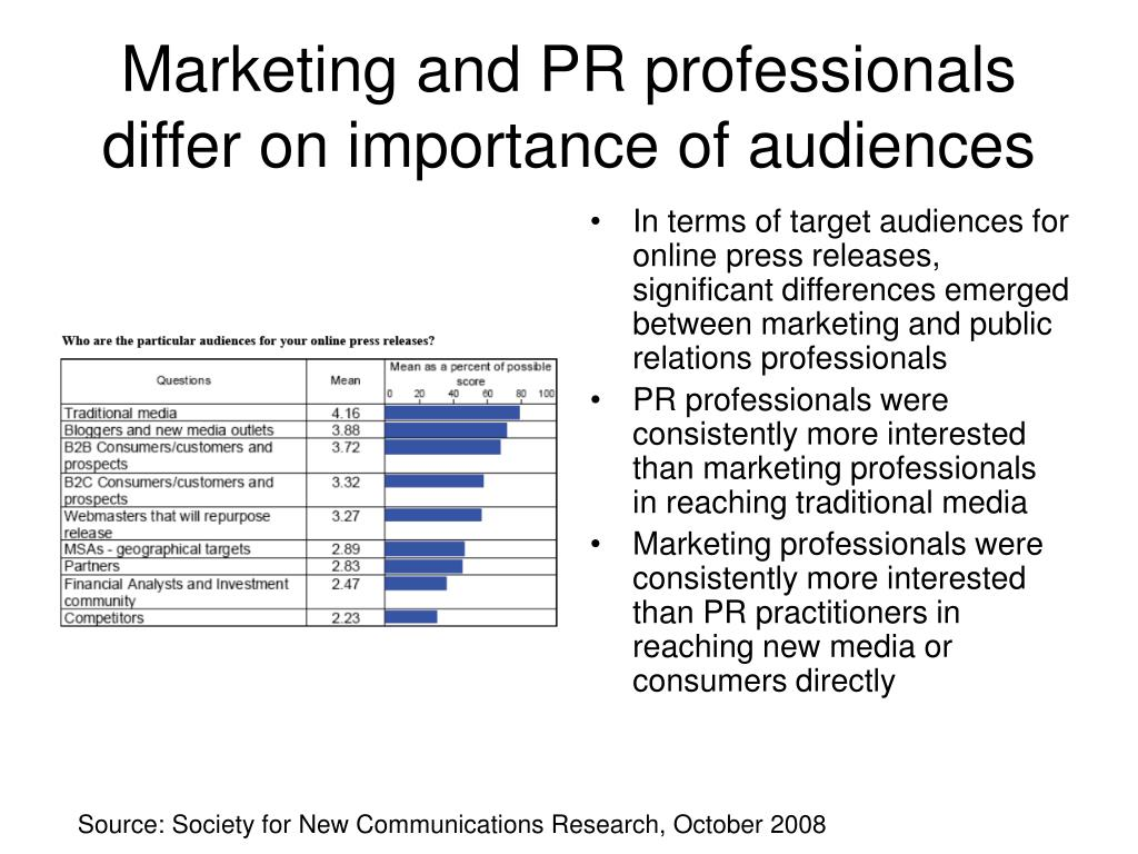 Marketing and PR professionals differ on importance of audiences