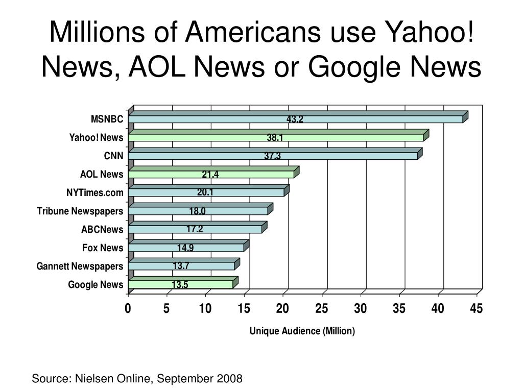 Millions of Americans use Yahoo! News, AOL News or Google News