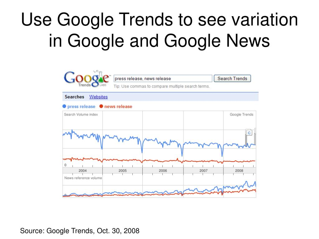 Use Google Trends to see variation in Google and Google News