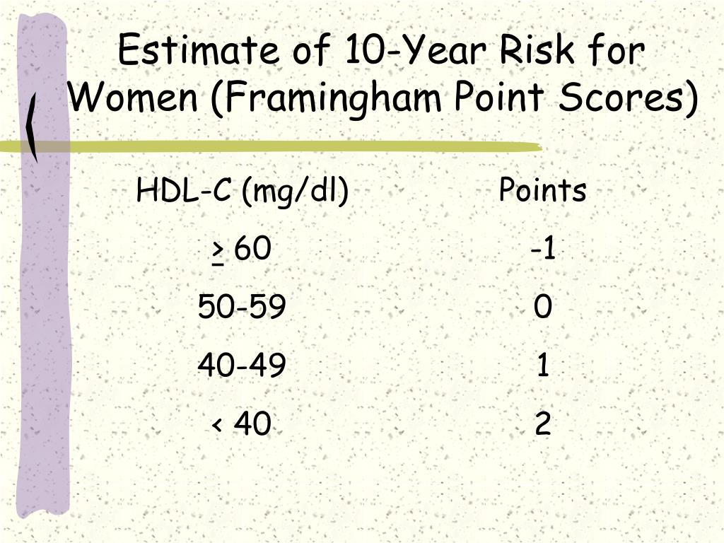 Estimate of 10-Year Risk for Women (Framingham Point Scores)