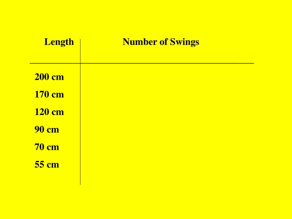 Length                    Number of Swings