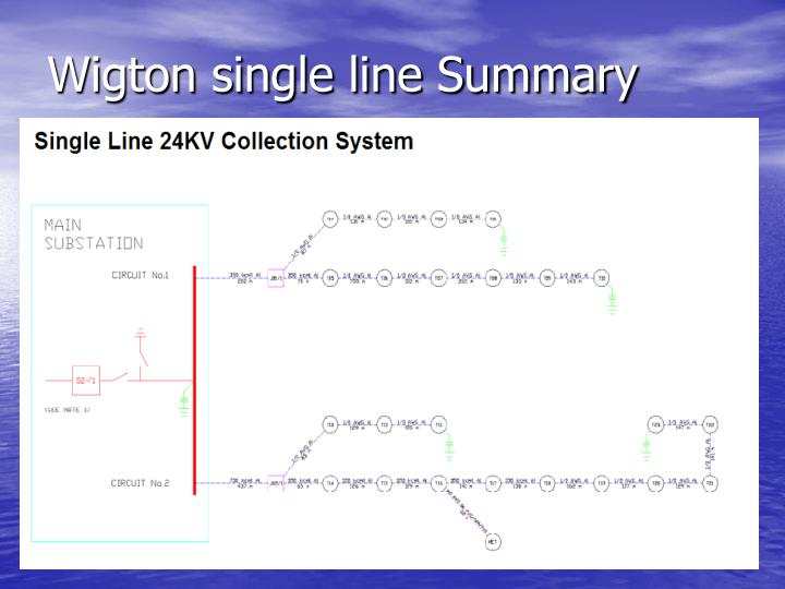 Wigton single line summary