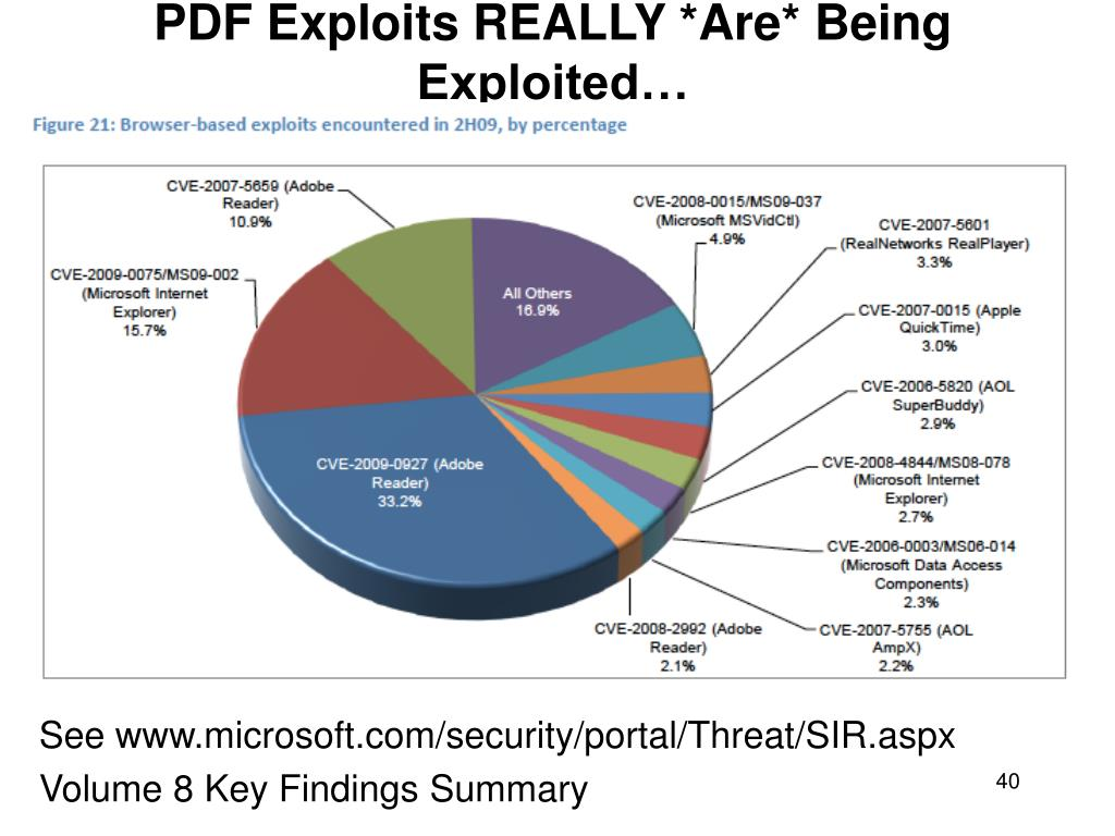 PDF Exploits REALLY *Are* Being Exploited…