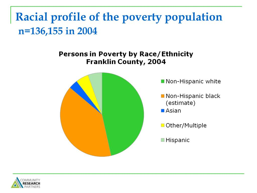 Racial profile of the poverty population