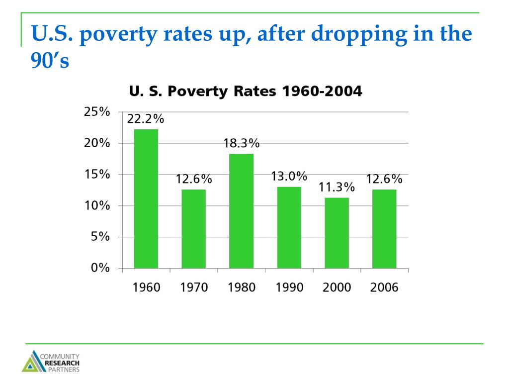 U.S. poverty rates up, after dropping in the 90's