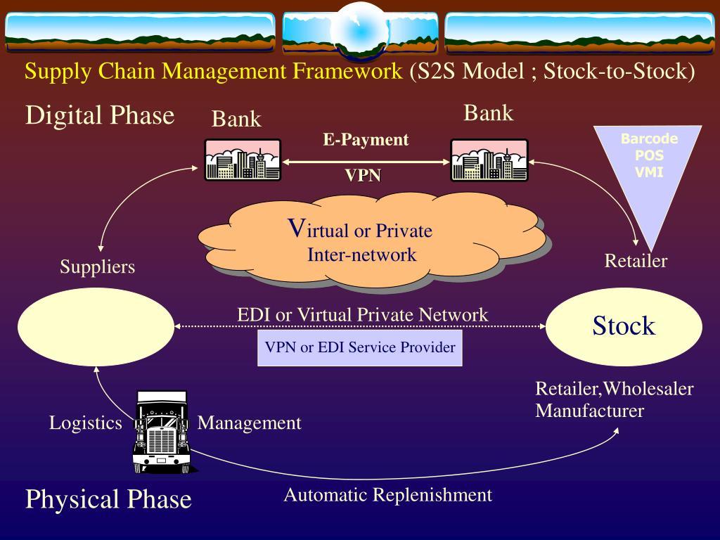 Supply Chain Management Framework