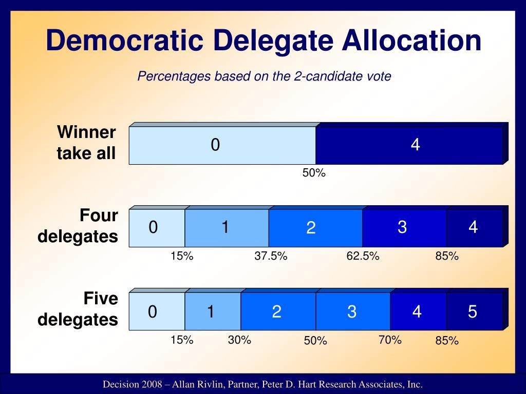 Democratic Delegate Allocation