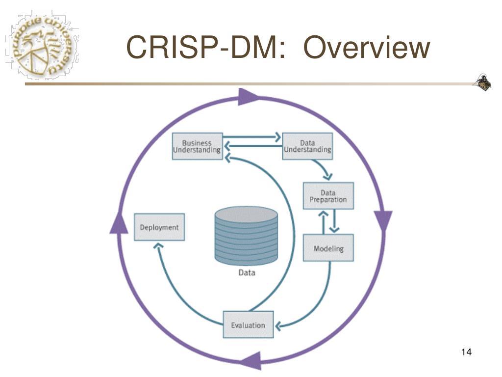CRISP-DM:  Overview