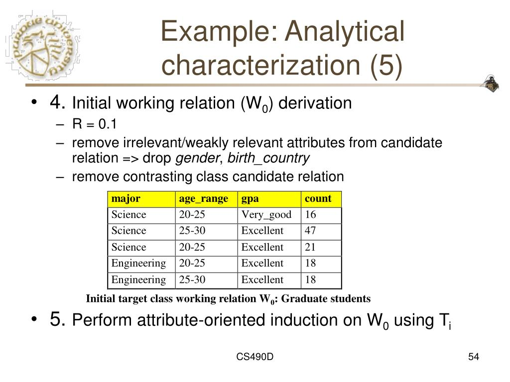 Example: Analytical characterization (5)