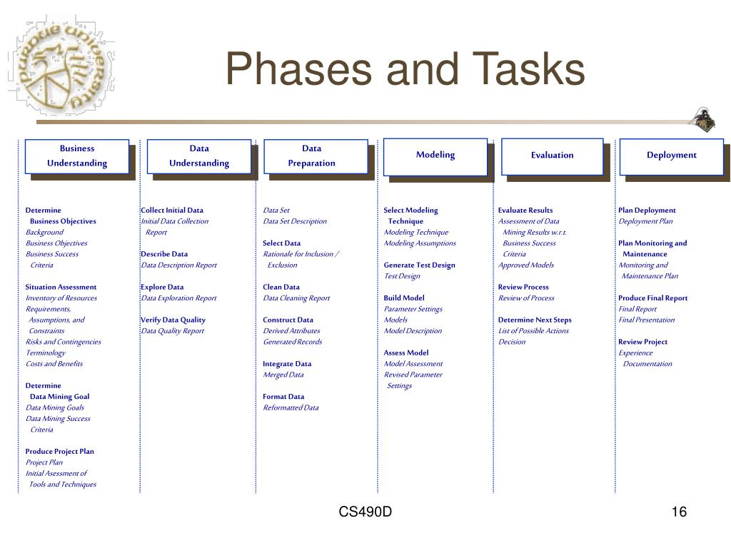 Phases and Tasks