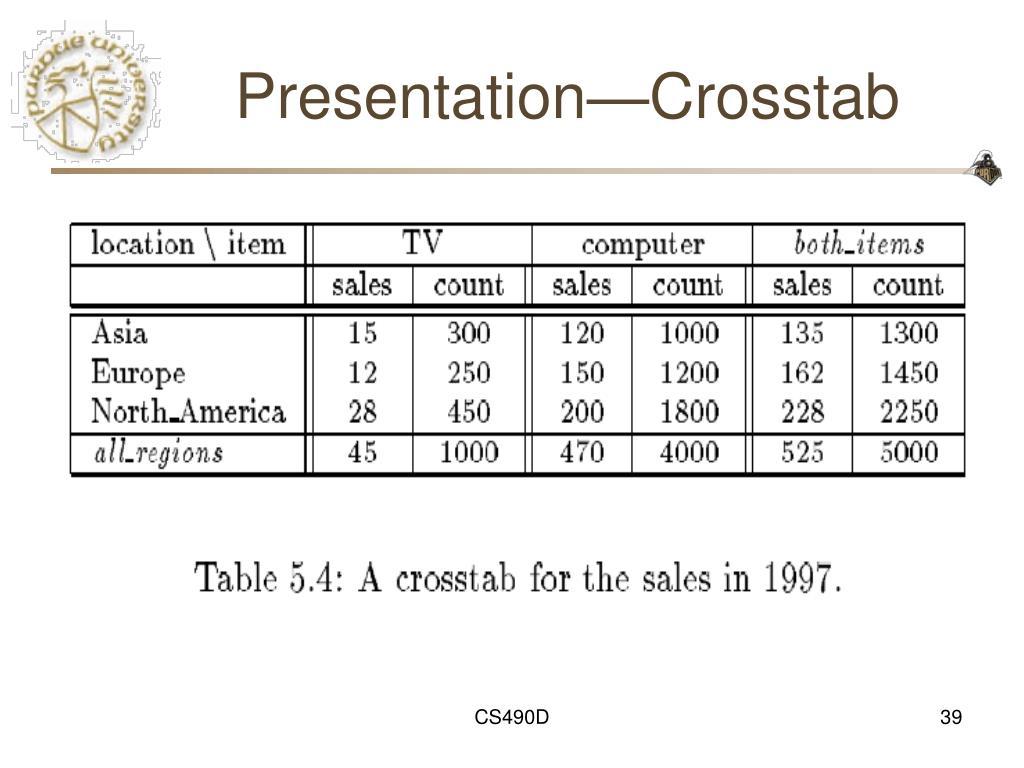 Presentation—Crosstab