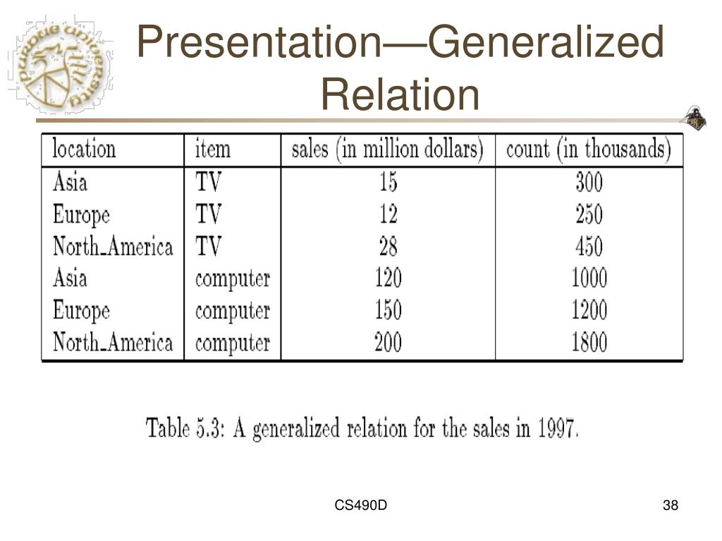 Presentation—Generalized Relation