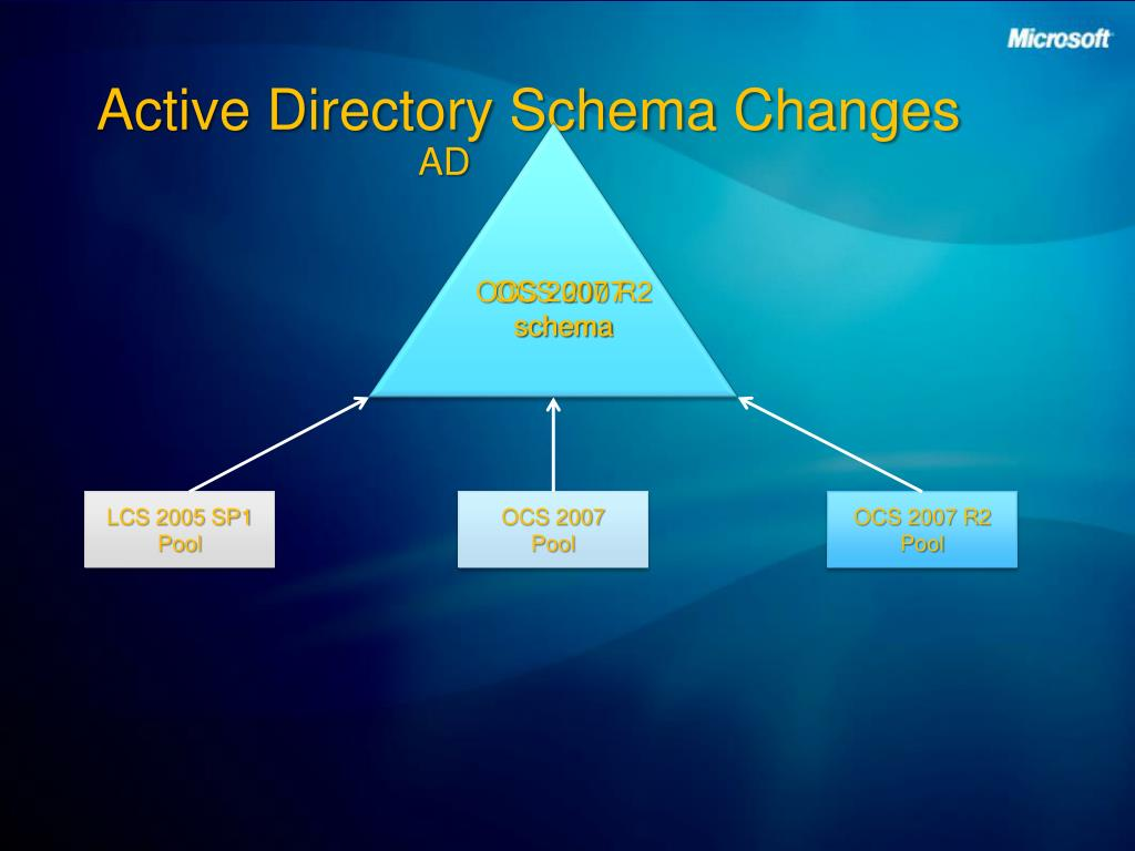 Active Directory Schema Changes