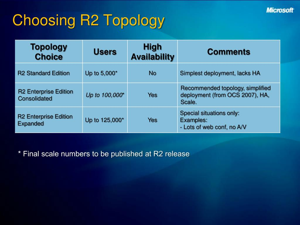 Choosing R2 Topology