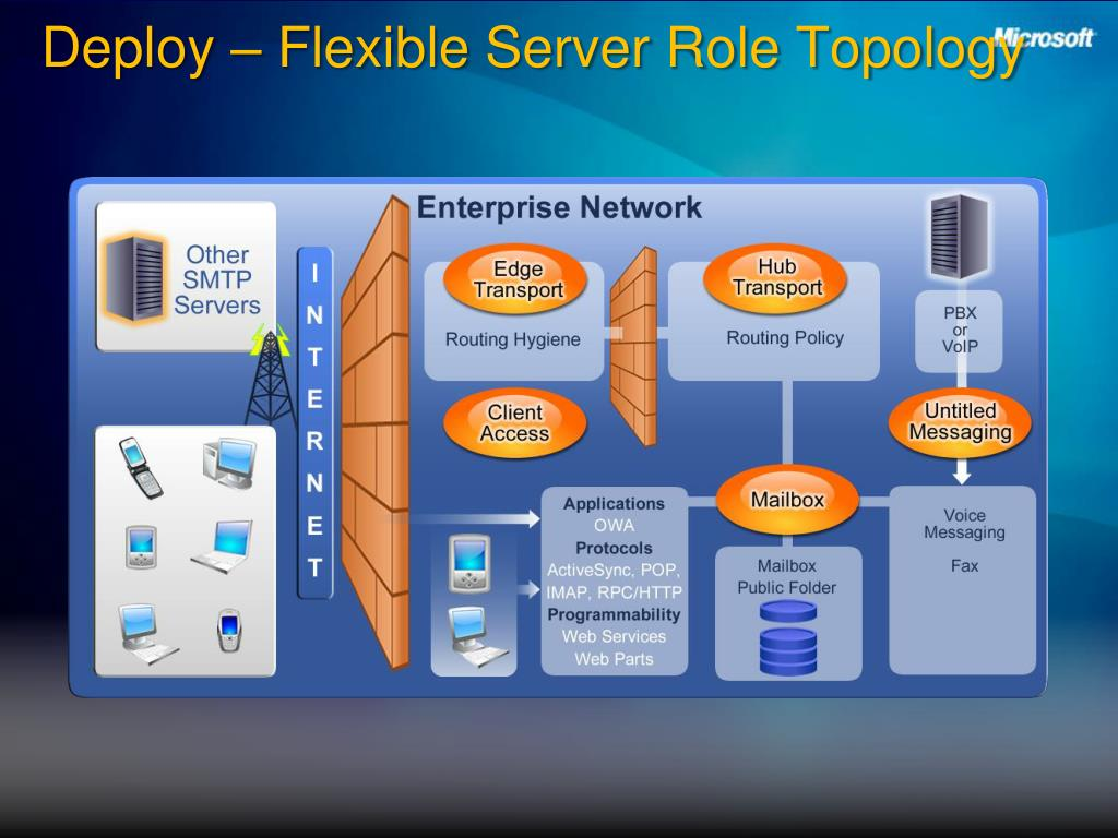 Deploy – Flexible Server Role Topology