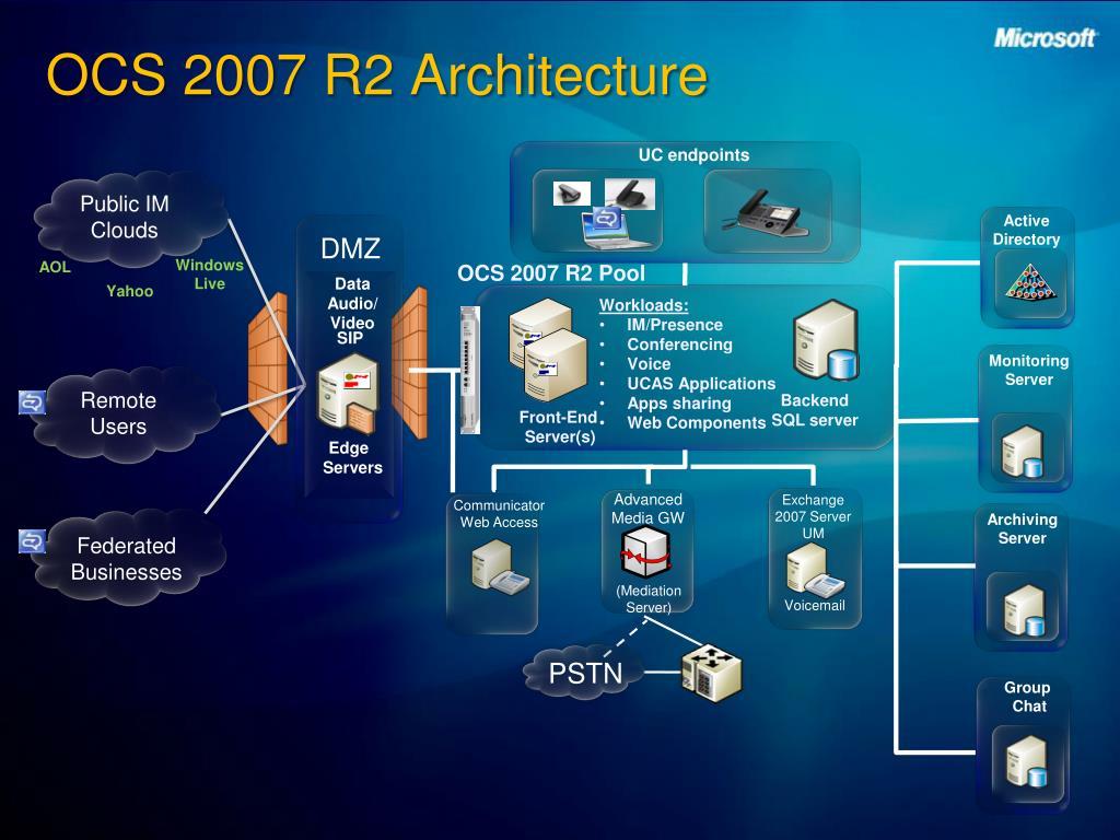 OCS 2007 R2 Architecture