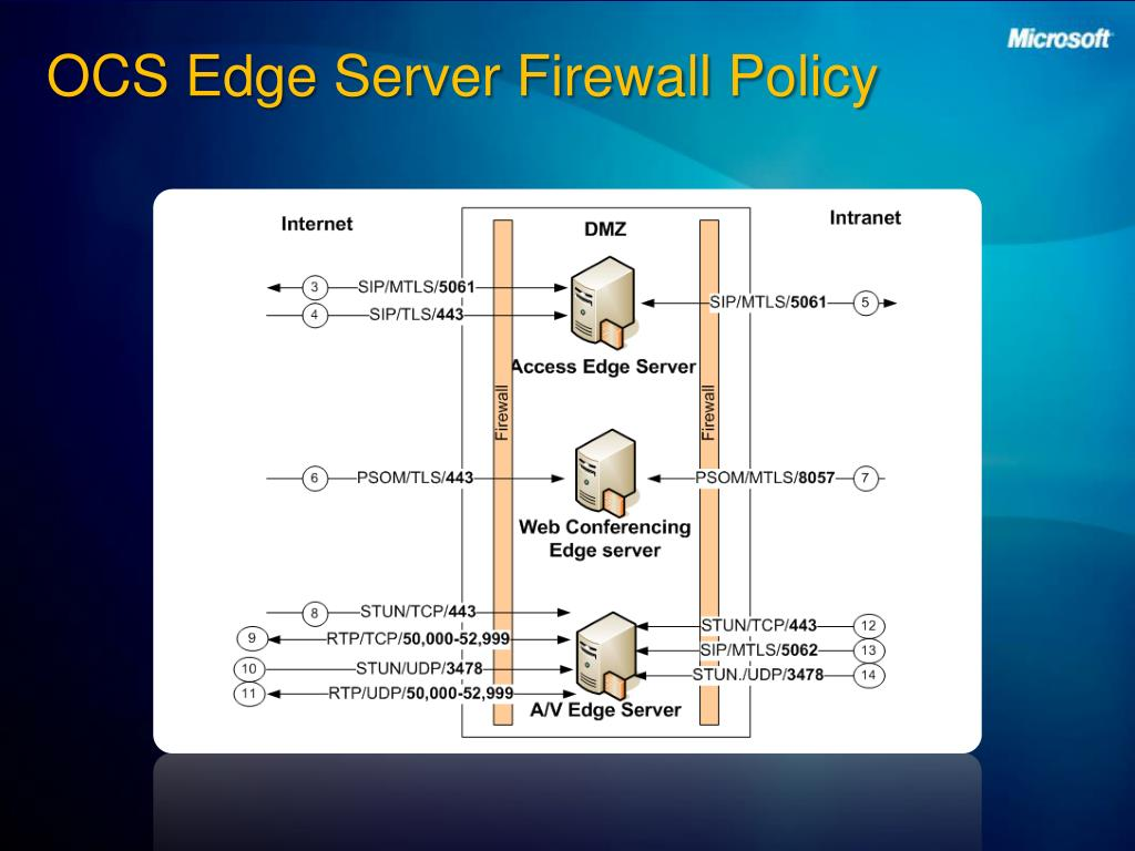 OCS Edge Server Firewall Policy