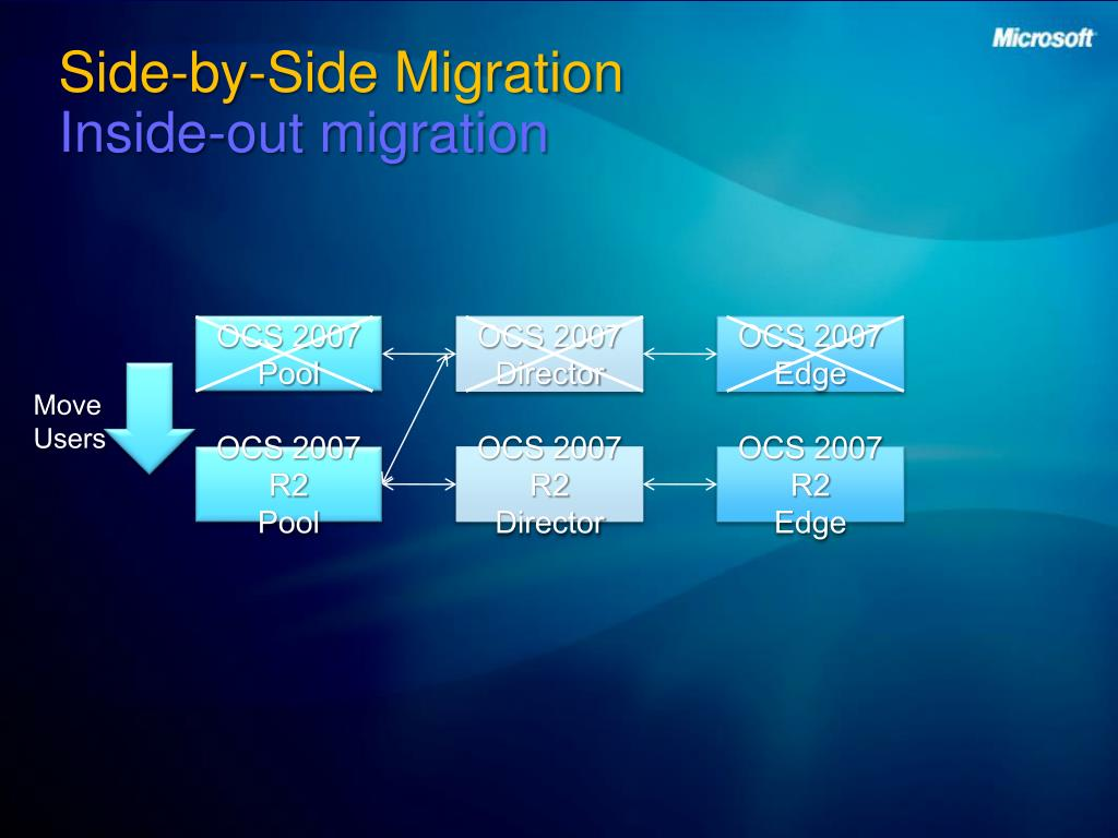 Side-by-Side Migration
