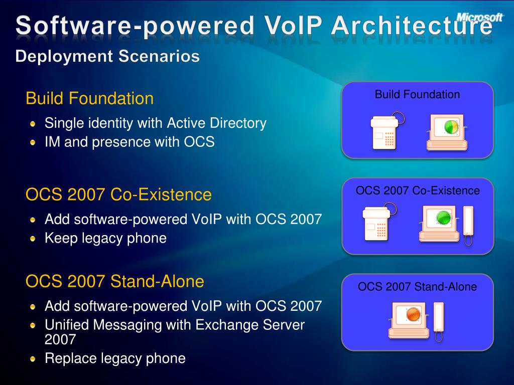 Software-powered VoIP Architecture