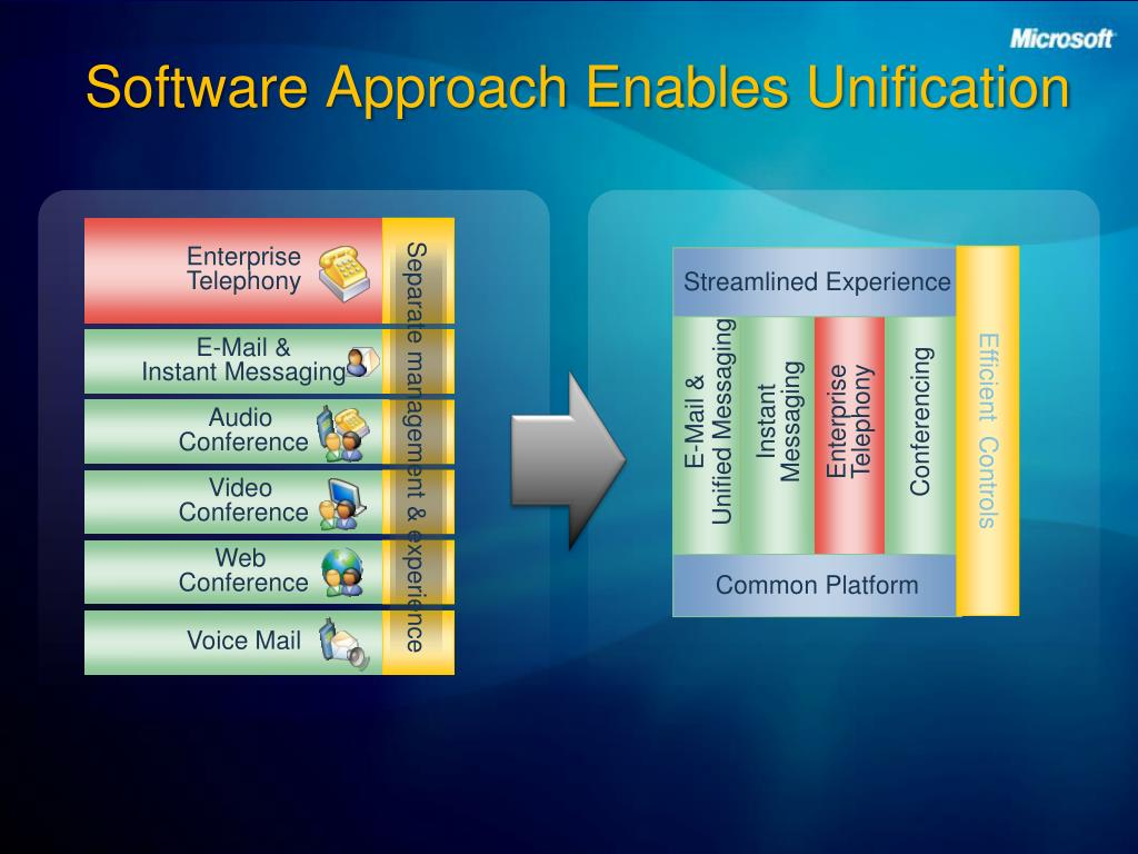 Software Approach Enables Unification