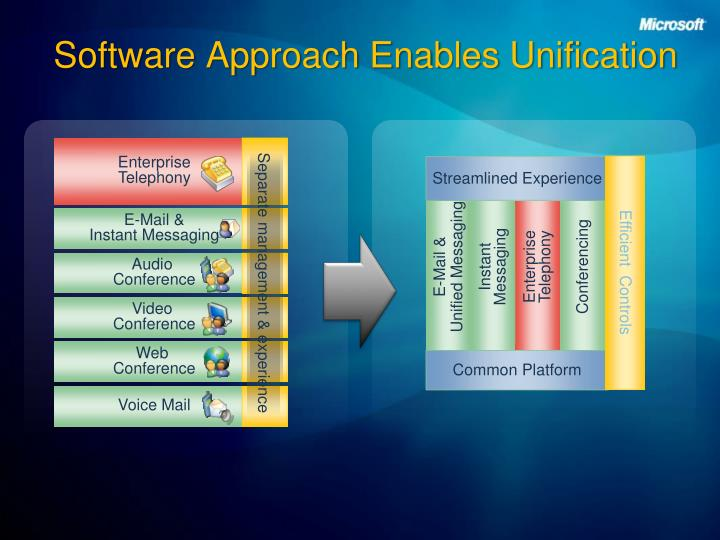 Software approach enables unification l.jpg